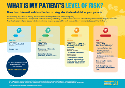 patient's level of risk for diabetic foot ulcers